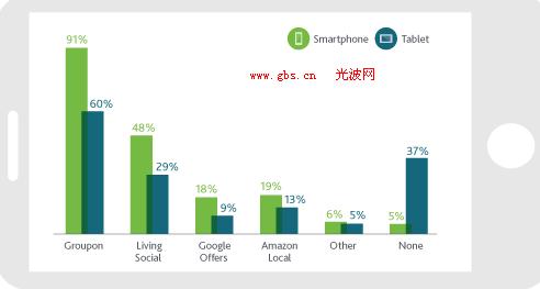 2011-2016年中国城镇居民消费结构图的统计表